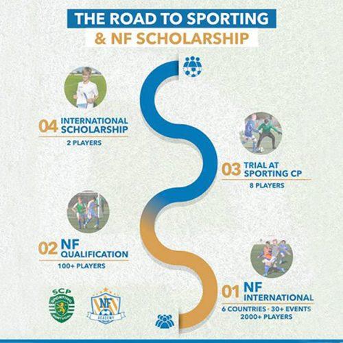 Dette er punkter på vejen mod prøvetræning hos Sporting CP og optagelse til NF Scholarship programmet.